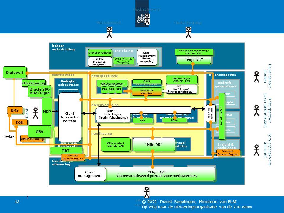 Op weg naar de uitvoeringsorganisatie van de 21e eeuw © 2012 Dienst Regelingen, Ministerie van EL&I 12 eHerkenning Oracle SSO ABA/Digid Oracle SSO ABA/Digid MDP Klant Interactie Portaal Klant Interactie Portaal eHerkenning GBV Digipoort BRMS – Rule Engine (Bedrijfsbeslissing) BRMS – Rule Engine (Bedrijfsbeslissing) BRMS – Rule Engine (Kwaliteitsregels) BRMS – Rule Engine (Kwaliteitsregels) OWB eBS, Forms/Apex ERBI&RBRP Mijn DR Gepersonaliseerd portaal voor medewerkers Mijn DR Gepersonaliseerd portaal voor medewerkers Case management Case management Mijn DR Analyse en rapportage OBI-EE, SAS Analyse en rapportage OBI-EE, SAS Data-analyse OBI-EE, SAS Data-analyse OBI-EE, SAS Dienstenregister BRMS- Modelleer omgeving BRMS- Modelleer omgeving CMS (Portal, Tangelo) CMS (Portal, Tangelo) E&F Mijn DR ABBA Data-analyse OBI-EE, SAS Data-analyse OBI-EE, SAS Gegevens services Gegevens services T&T Business services Business services Case Management Beheer omgeving Case Management Beheer omgeving Virtueel Dossier Engine Virtueel Dossier Engine Virtueel Dossier Engine Virtueel Dossier Engine Digikoppeling EOD inzien BMS