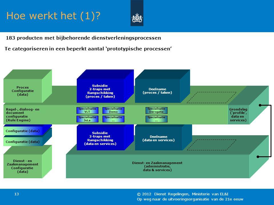 Op weg naar de uitvoeringsorganisatie van de 21e eeuw © 2012 Dienst Regelingen, Ministerie van EL&I 13 Dienst- en Zaakmanagement (administratie, data