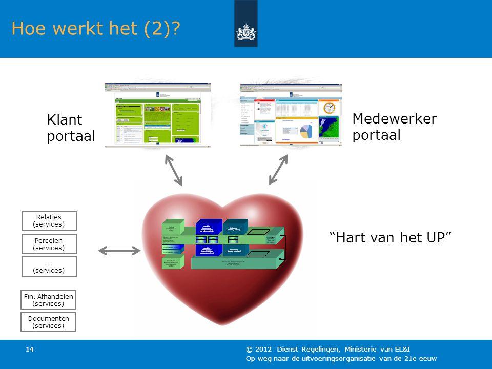 Op weg naar de uitvoeringsorganisatie van de 21e eeuw © 2012 Dienst Regelingen, Ministerie van EL&I 14 Hoe werkt het (2)? Klant portaal Medewerker por