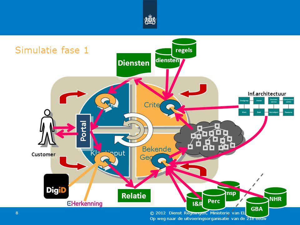 Op weg naar de uitvoeringsorganisatie van de 21e eeuw © 2012 Dienst Regelingen, Ministerie van EL&I 8 Simulatie fase 1 Trnsp I&R Perc Portal Customer Relatie NHR GBA diensten regels Diensten Inf.architectuur