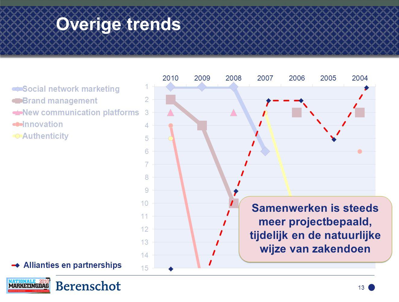 Overige trends 13 Samenwerken is steeds meer projectbepaald, tijdelijk en de natuurlijke wijze van zakendoen