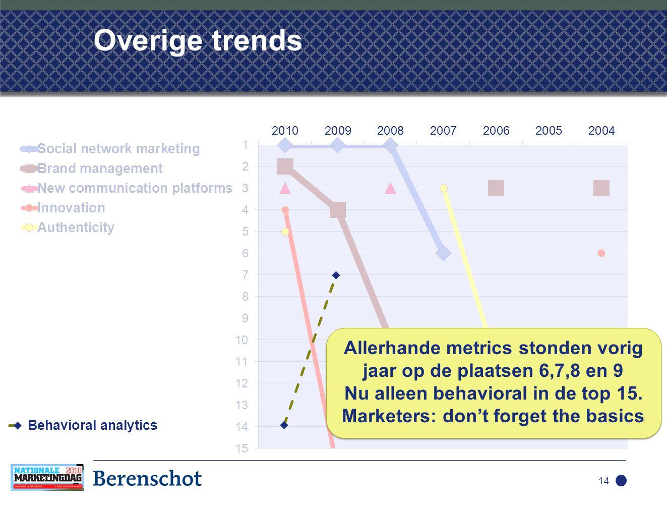 Overige trends 14 Allerhande metrics stonden vorig jaar op de plaatsen 6,7,8 en 9 Nu alleen behavioral in de top 15.