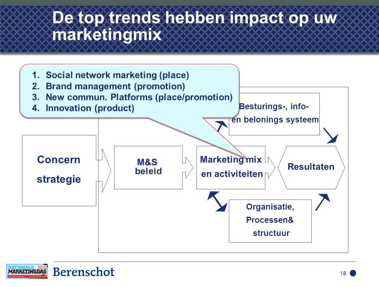 18 De top trends hebben impact op uw marketingmix M&S beleid Marketing mix en activiteiten Resultaten Besturings-, info- en belonings systeem Organisatie, Processen& structuur Concern strategie 1.Social network marketing (place) 2.Brand management (promotion) 3.New commun.