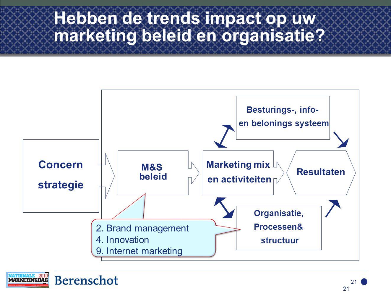 21 Hebben de trends impact op uw marketing beleid en organisatie.