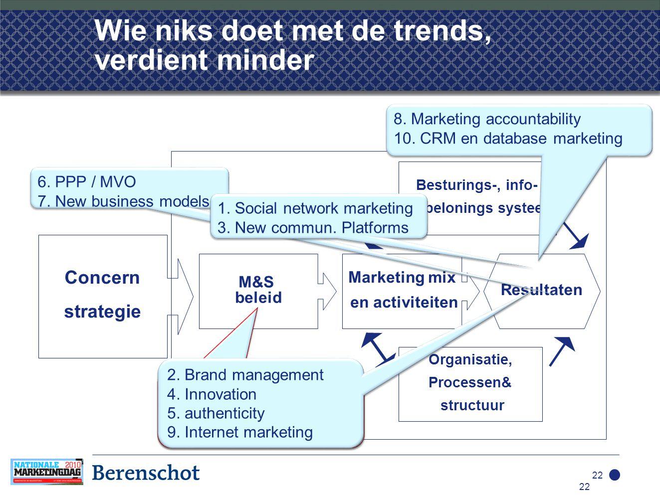 22 Wie niks doet met de trends, verdient minder 22 M&S beleid Marketing mix en activiteiten Resultaten Besturings-, info- en belonings systeem Organisatie, Processen& structuur Concern strategie 6.