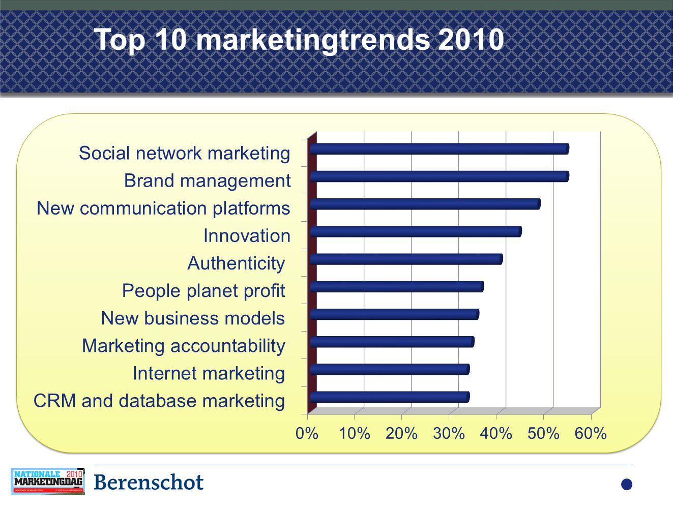 Programma •De trends 2010 •Impact van trends op de marketing mix •Strategisch omgaan met trends 15