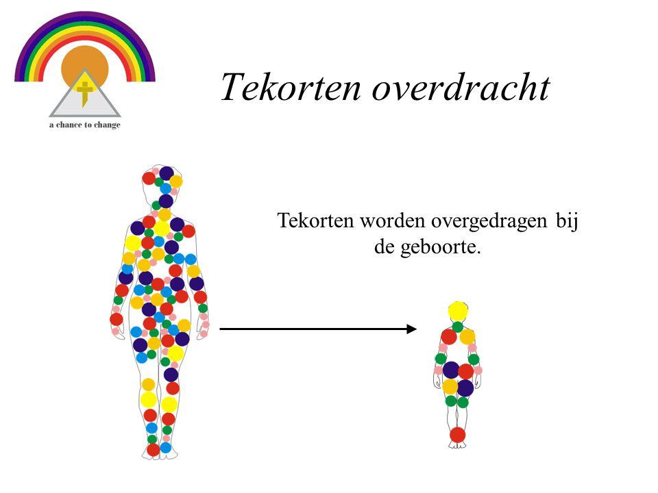 Tekorten overdracht Tekorten worden overgedragen bij de geboorte.