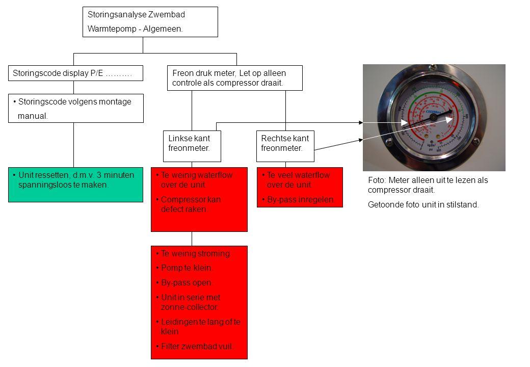 Foto: Meter alleen uit te lezen als compressor draait. Getoonde foto unit in stilstand. Storingsanalyse Zwembad Warmtepomp - Algemeen. Storingscode di