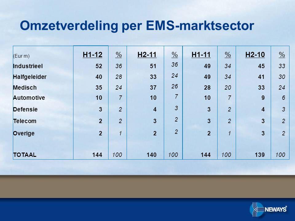 Omzetverdeling per EMS-marktsector (Eur m) H1-12%H2-11%H1-11%H2-10% Industrieel5236513649344533 Halfgeleider4028332449344130 Medisch3524372628203324 A