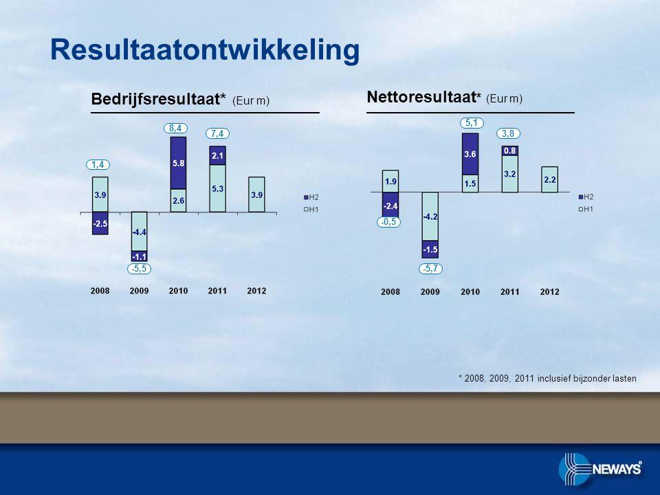 Resultaatontwikkeling Bedrijfsresultaat* (Eur m) Nettoresultaat * (Eur m) 1,4 -5,5 8,4 7,4 * 2008, 2009, 2011 inclusief bijzonder lasten -0,5 -5,7 5,1
