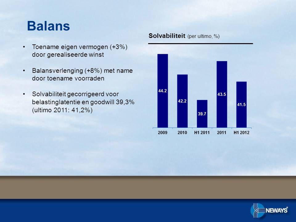 •Toename eigen vermogen (+3%) door gerealiseerde winst •Balansverlenging (+8%) met name door toename voorraden •Solvabiliteit gecorrigeerd voor belastinglatentie en goodwill 39,3% (ultimo 2011: 41,2%) Solvabiliteit (per ultimo, %) Balans