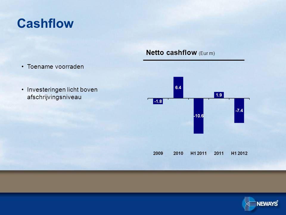 Cashflow Netto cashflow (Eur m) •Toename voorraden •Investeringen licht boven afschrijvingsniveau