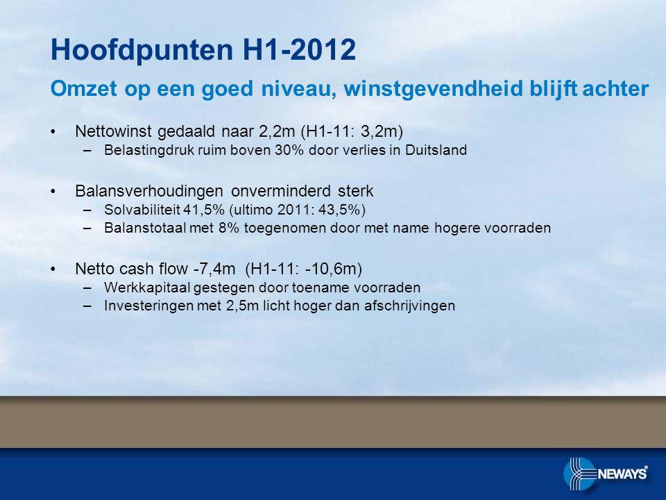 •Nettowinst gedaald naar 2,2m (H1-11: 3,2m) –Belastingdruk ruim boven 30% door verlies in Duitsland •Balansverhoudingen onverminderd sterk –Solvabilit