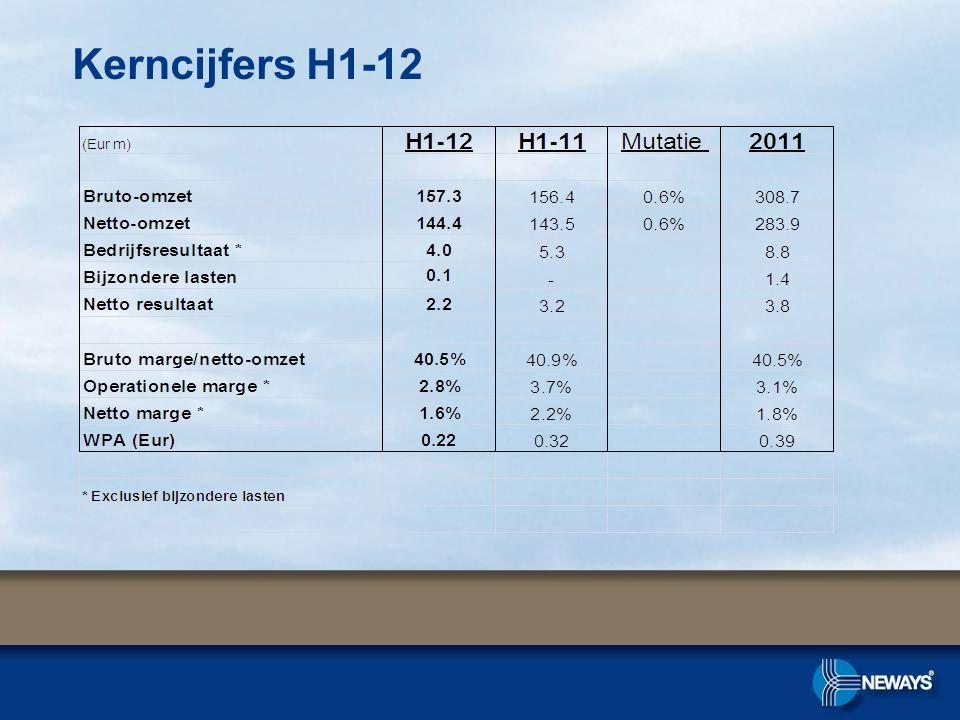 Kerncijfers H1-12