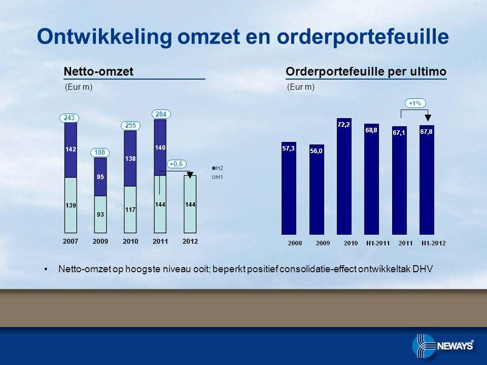 Ontwikkeling omzet en orderportefeuille Orderportefeuille per ultimoNetto-omzet +1% 243 188 255 284 (Eur m) +0,6 •Netto-omzet op hoogste niveau ooit; beperkt positief consolidatie-effect ontwikkeltak DHV