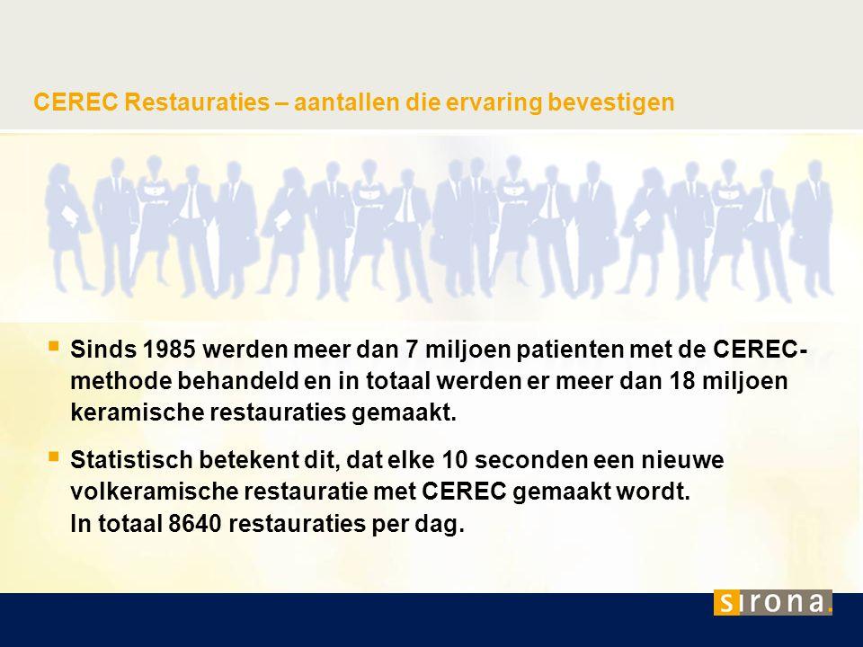 CEREC Restauraties – aantallen die ervaring bevestigen  Sinds 1985 werden meer dan 7 miljoen patienten met de CEREC- methode behandeld en in totaal w