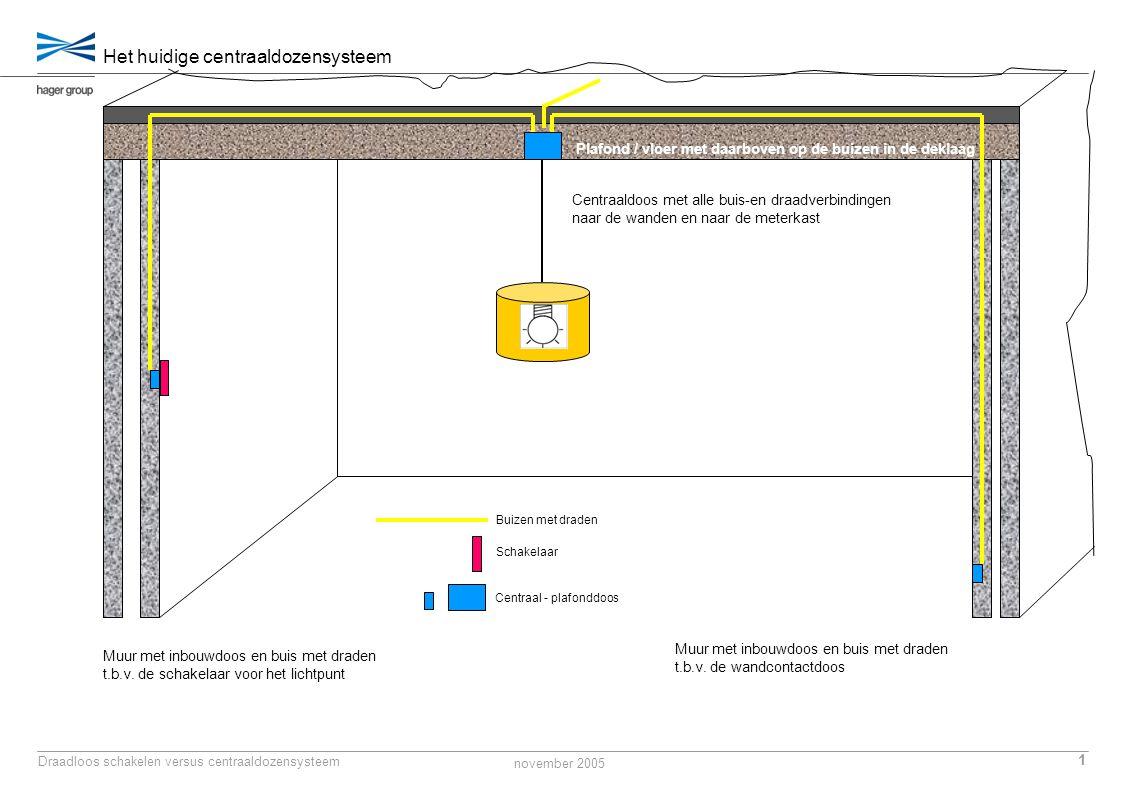 november 2005 2 Draadloos schakelen versus centraaldozensysteem Plafond / vloer met daarboven op de buizen in de deklaag De huidige werkwijze bij het centraaldozensysteem Buizen aanbrengen op de vloer naar de meterkast + alle zakleidingen t.b.v.