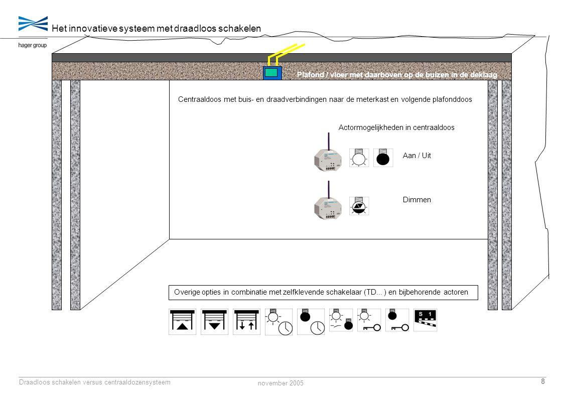 november 2005 8 Draadloos schakelen versus centraaldozensysteem Plafond / vloer met daarboven op de buizen in de deklaag Het innovatieve systeem met d