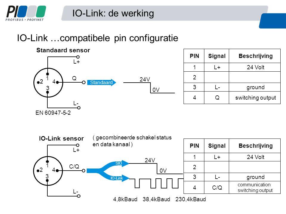 IO-Link …compatibele pin configuratie switching output Q 4 ground L- 3 2 24 Volt L+ 1 BeschrijvingSignal PIN Standaard sensor 24V 0V EN 60947-5-2 IO-L