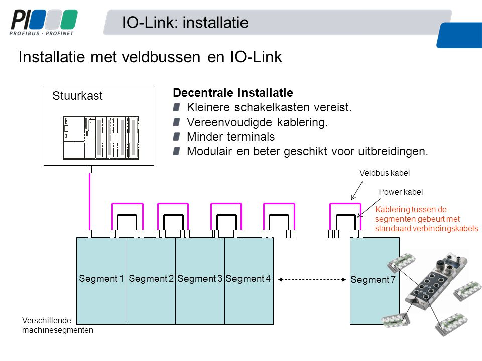 Installatie met veldbussen en IO-Link Segment 1Segment 2Segment 3Segment 4 Segment 7 Stuurkast Veldbus kabel Power kabel Verschillende machinesegmente