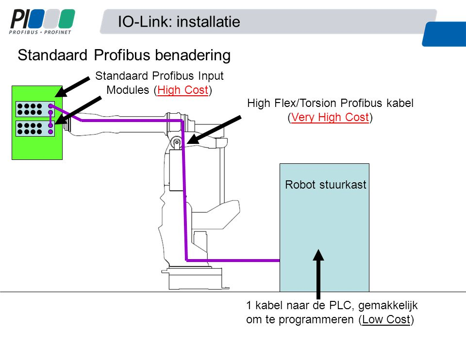 Robot stuurkast IO-Link Input Sensor Hubs (Low Cost) High Flex/Torsion M12 TPE kabel (Low Cost) IO-Link Master Module (Moderate Cost) IO-Link - Profibus benadering IO-Link: installatie 1 kabel naar de PLC, gemakkelijk om te programmeren (Low Cost)
