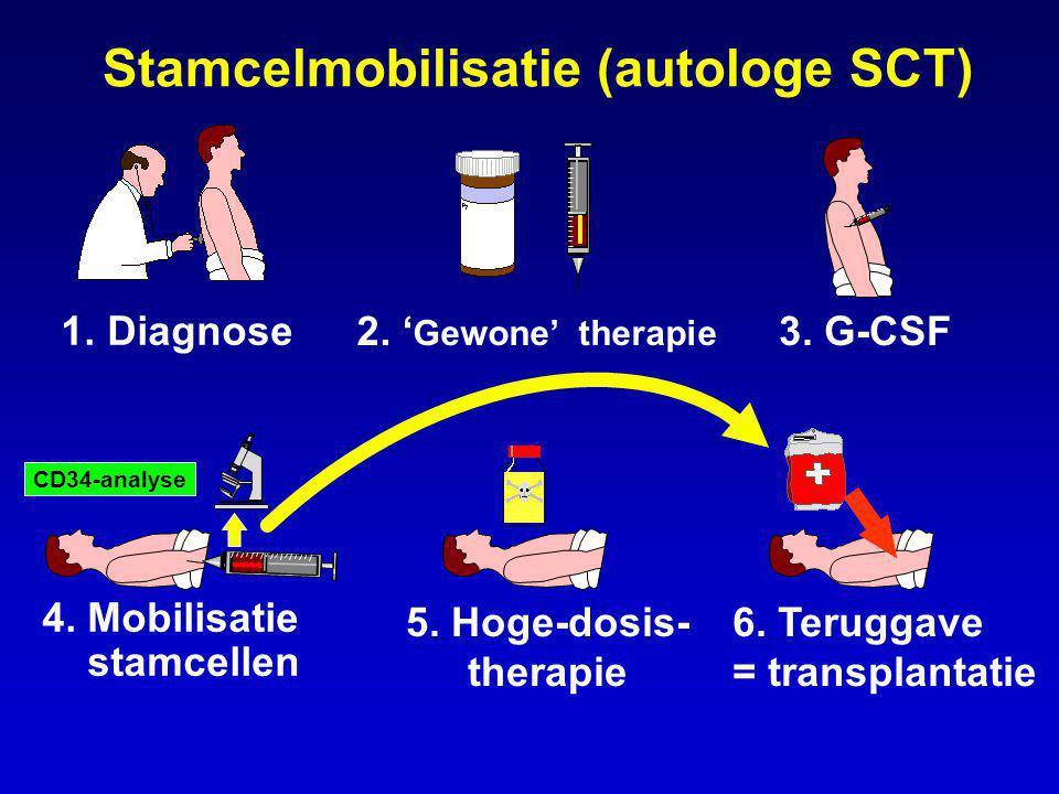 Stamcelmobilisatie (autologe SCT) 1. Diagnose 2. ' Gewone' therapie 3. G-CSF 4. Mobilisatie stamcellen 5. Hoge-dosis- therapie 6. Teruggave = transpla
