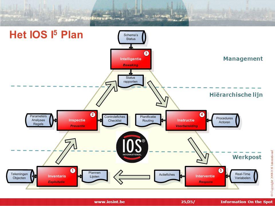 Information On the Spot © Copyright 2008 IOS International 25/ Het IOS I 5 Plan Management Werkpost Hiërarchische lijn www.iosint.be 25/