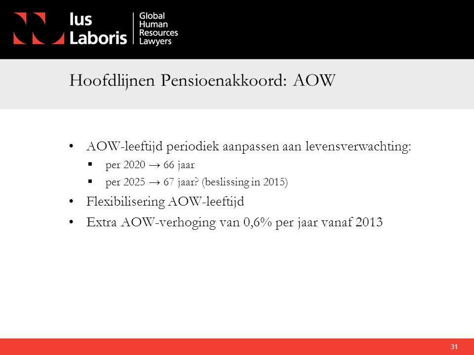 Hoofdlijnen Pensioenakkoord: AOW •AOW-leeftijd periodiek aanpassen aan levensverwachting:  per 2020 → 66 jaar  per 2025 → 67 jaar? (beslissing in 20