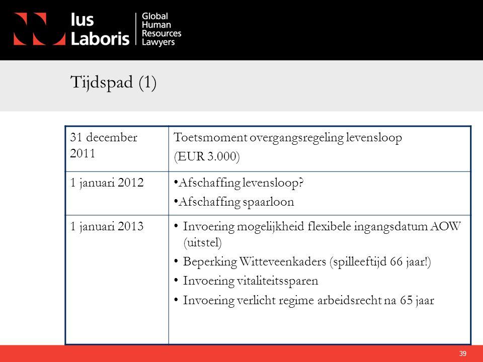 Tijdspad (1) 31 december 2011 Toetsmoment overgangsregeling levensloop (EUR 3.000) 1 januari 2012•Afschaffing levensloop? •Afschaffing spaarloon 1 jan