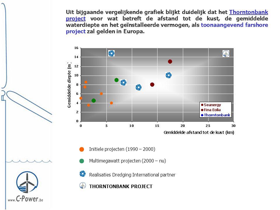 Uit bijgaande vergelijkende grafiek blijkt duidelijk dat het Thorntonbank project voor wat betreft de afstand tot de kust, de gemiddelde waterdiepte en het geïnstalleerde vermogen, als toonaangevend farshore project zal gelden in Europa.