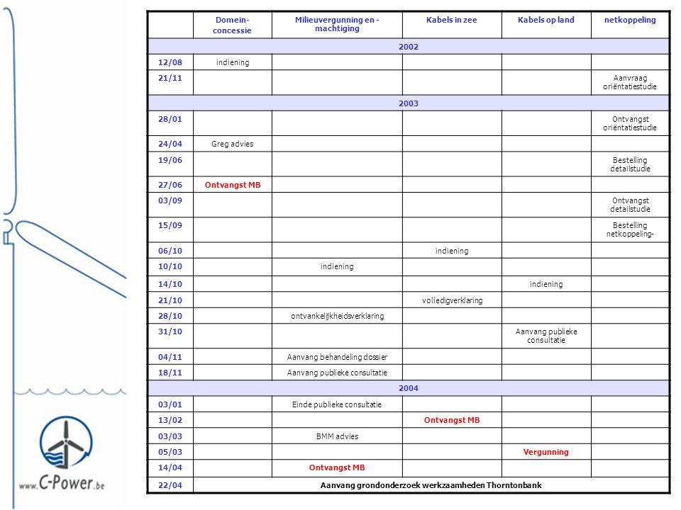 Domein- concessie Milieuvergunning en - machtiging Kabels in zeeKabels op landnetkoppeling 2002 12/08indiening 21/11Aanvraag oriëntatiestudie 2003 28/01Ontvangst oriëntatiestudie 24/04Greg advies 19/06Bestelling detailstudie 27/06Ontvangst MB 03/09Ontvangst detailstudie 15/09Bestelling netkoppeling- 06/10indiening 10/10indiening 14/10indiening 21/10volledigverklaring 28/10ontvankelijkheidsverklaring 31/10Aanvang publieke consultatie 04/11Aanvang behandeling dossier 18/11Aanvang publieke consultatie 2004 03/01Einde publieke consultatie 13/02Ontvangst MB 03/03BMM advies 05/03Vergunning 14/04Ontvangst MB 22/04Aanvang grondonderzoek werkzaamheden Thorntonbank