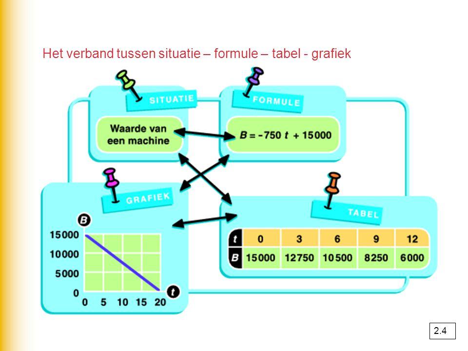 Het verband tussen situatie – formule – tabel - grafiek 2.4