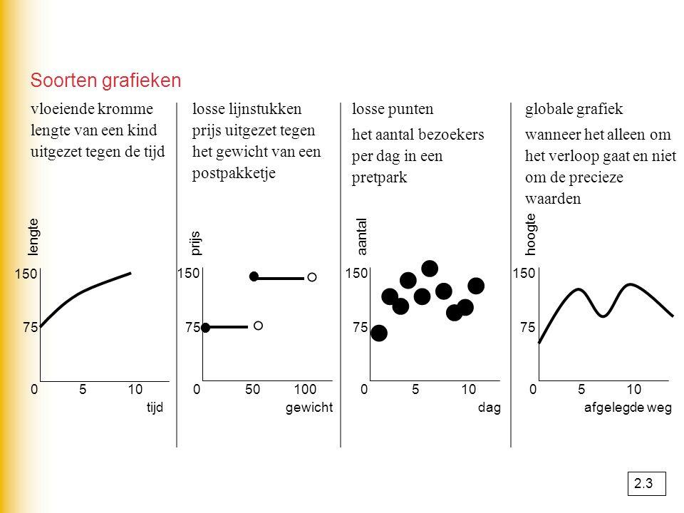 Soorten grafieken vloeiende kromme lengte van een kind uitgezet tegen de tijd losse lijnstukken prijs uitgezet tegen het gewicht van een postpakketje