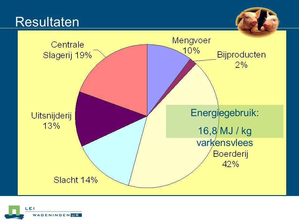 Resultaten Energiegebruik: 16,8 MJ / kg varkensvlees