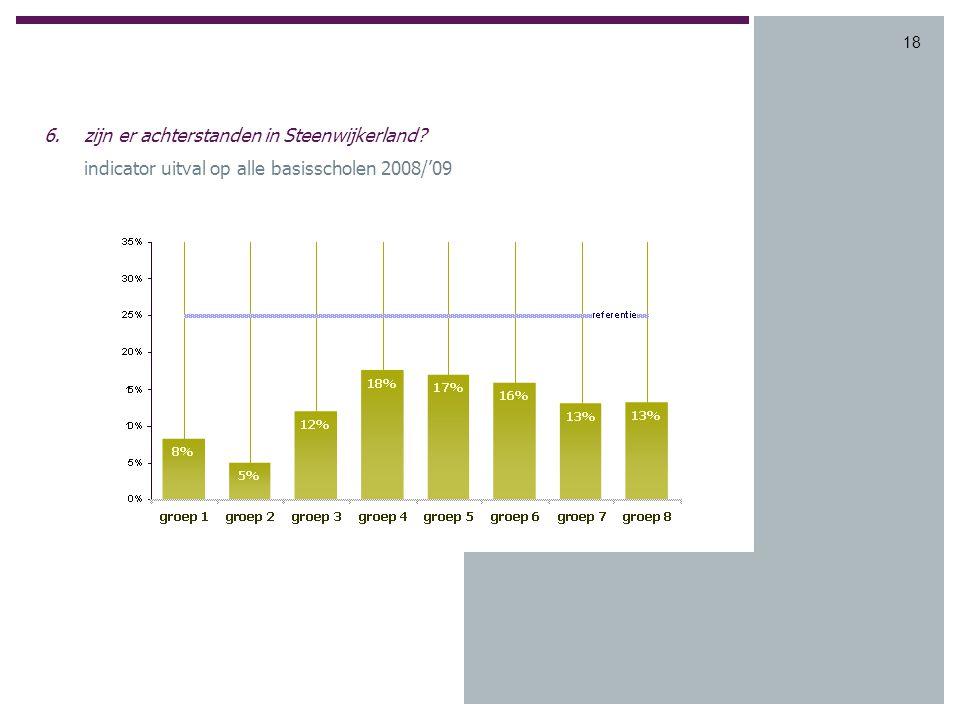 18 6.zijn er achterstanden in Steenwijkerland indicator uitval op alle basisscholen 2008/'09