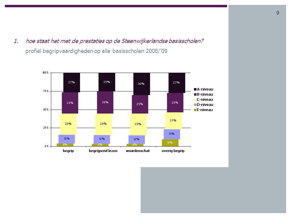 9 1.hoe staat het met de prestaties op de Steenwijkerlandse basisscholen.