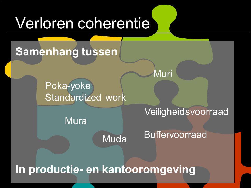Verloren coherentie Samenhang tussen In productie- en kantooromgeving Poka-yoke Standardized work Mura Muda Muri Veiligheidsvoorraad Buffervoorraad