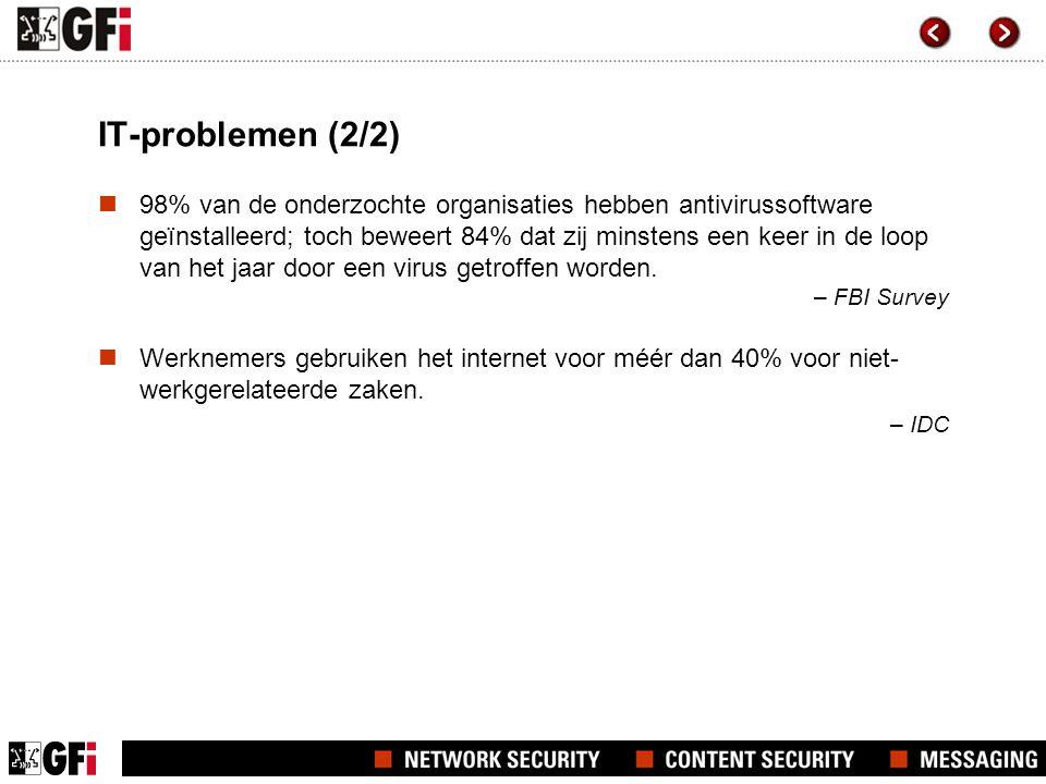 IT-problemen (2/2)  98% van de onderzochte organisaties hebben antivirussoftware geïnstalleerd; toch beweert 84% dat zij minstens een keer in de loop