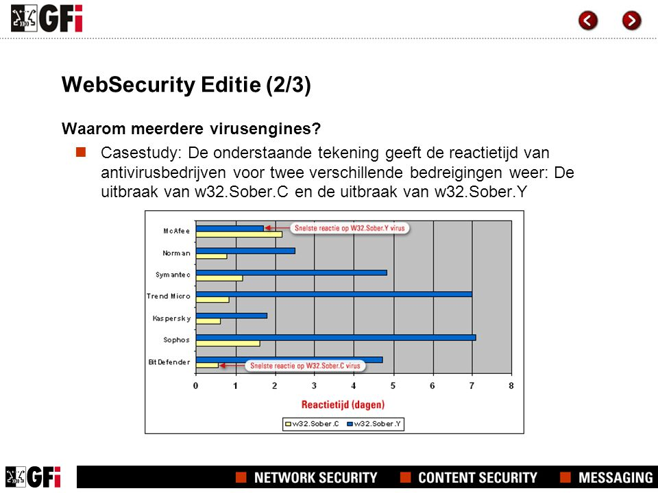 WebSecurity Editie (2/3) Waarom meerdere virusengines?  Casestudy: De onderstaande tekening geeft de reactietijd van antivirusbedrijven voor twee ver