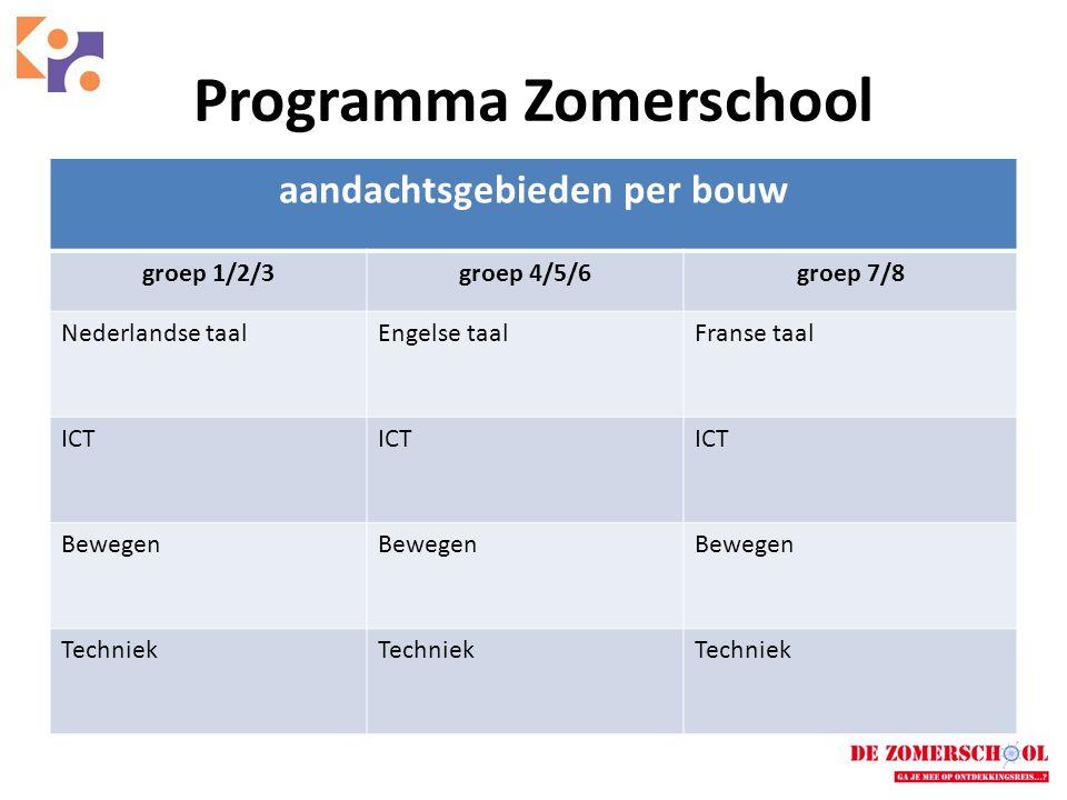 Programma Zomerschool aandachtsgebieden per bouw groep 1/2/3groep 4/5/6groep 7/8 Nederlandse taalEngelse taalFranse taal ICT Bewegen Techniek