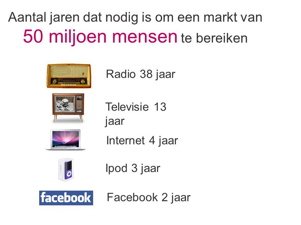 Aantal jaren dat nodig is om een markt van 50 miljoen mensen te bereiken Radio 38 jaar Televisie 13 jaar Internet 4 jaar Ipod 3 jaar Facebook 2 jaar