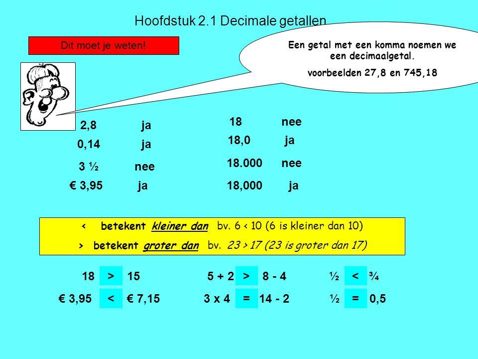 Hoofdstuk 2.1 Decimale getallen Dit moet je weten! 2,8ja 0,14ja 3 ½nee 18nee 18,0ja 18.000nee 18,000ja€ 3,95ja < betekent kleiner dan bv. 6 < 10 (6 is