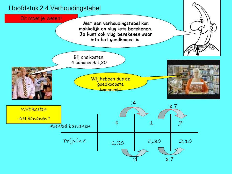 Hoofdstuk 2.4 Verhoudingstabel Dit moet je weten! Met een verhoudingstabel kun makkelijk en vlug iets berekenen. Je kunt ook vlug berekenen waar iets