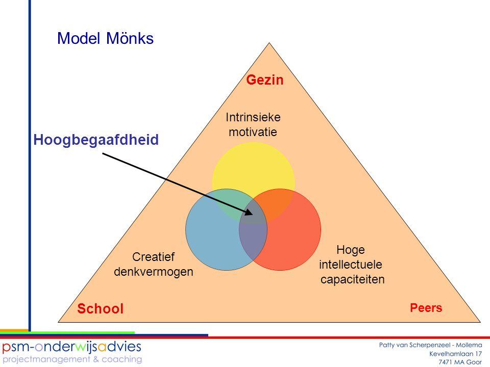 Hoogbegaafdheid Intrinsieke motivatie Hoge intellectuele capaciteiten Creatief denkvermogen Gezin Peers School Model Mönks