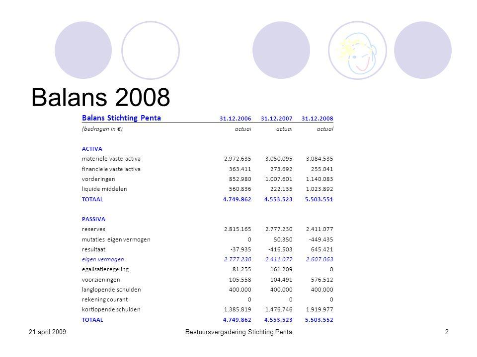 21 april 2009Bestuursvergadering Stichting Penta3 De Gezonde Penta Balans  Weerstandsvermogen 3%-5%  Liquiditeitsratio 2,00  Solvabiliteit >40% (>50% inclusief voorzieningen)  Leidend: weerstandsvermogen  Capaciteit om financieel risico op te vangen  Verhouding Eigen vermogen en Materiële vaste activa  Groei Eigen vermogen door rentabiliteit 2% (van Rijksbijdrage)  Groei Materiële vaste activa 10% (2008-2012)