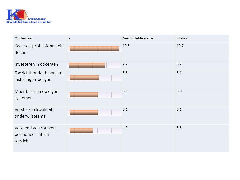 Onderdeel-Gemiddelde scoreSt.dev. Kwaliteit professionaliteit docent 10,610,7 Investeren in docenten 7,78,2 Toezichthouder bewaakt, instellingen borge