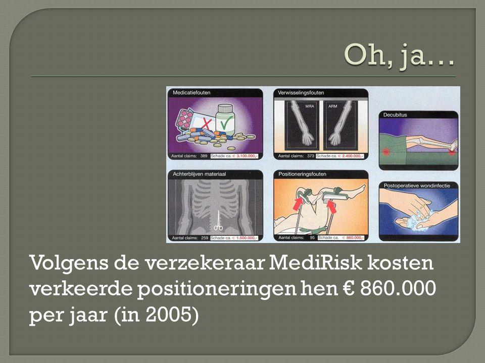 Volgens de verzekeraar MediRisk kosten verkeerde positioneringen hen € 860.000 per jaar (in 2005)