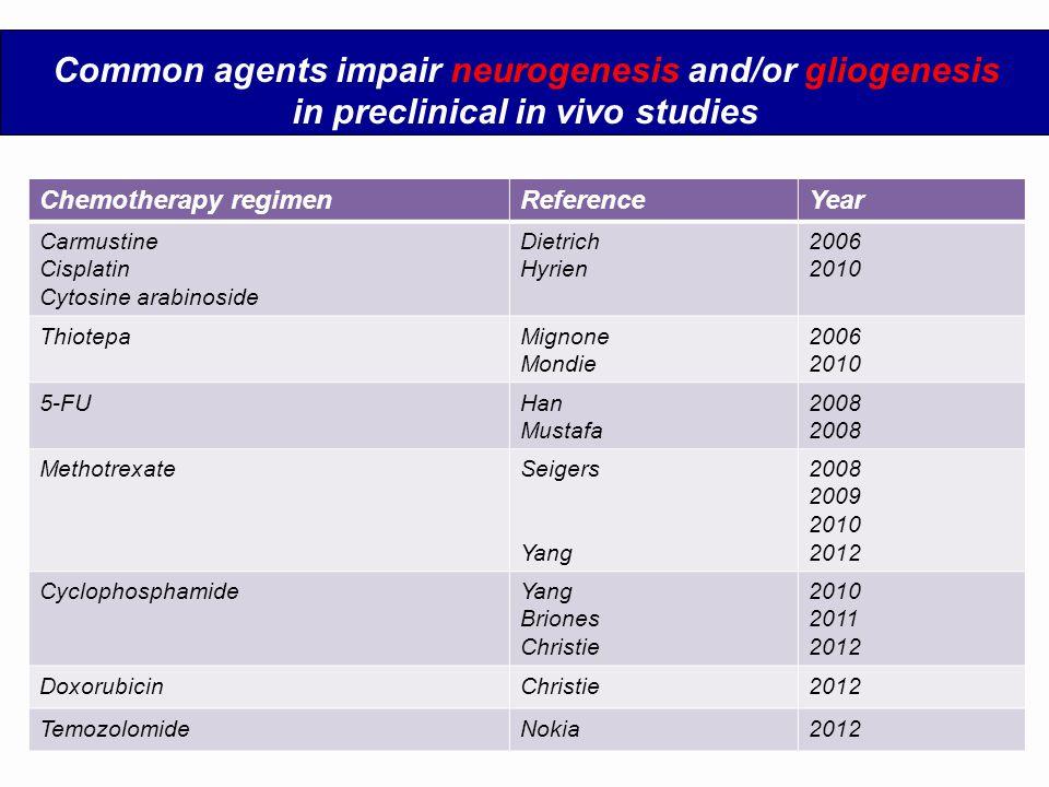 Common agents impair neurogenesis and/or gliogenesis in preclinical in vivo studies Chemotherapy regimenReferenceYear Carmustine Cisplatin Cytosine ar