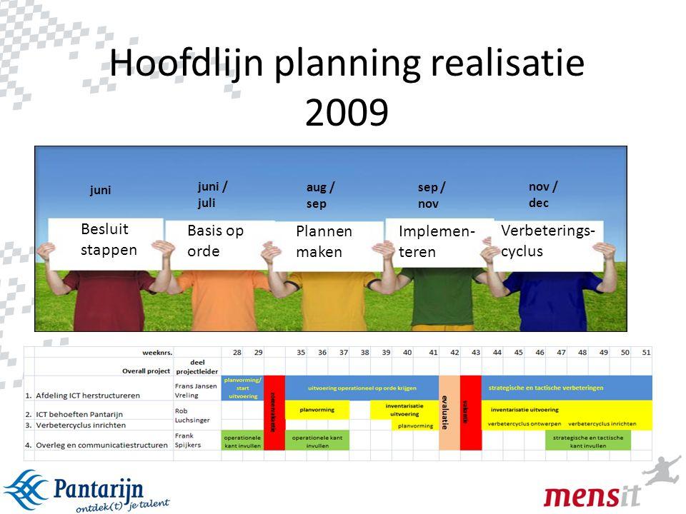 9 Besluit stappen juni juni / juli Basis op orde aug / sep Plannen maken sep / nov Implemen- teren nov / dec Verbeterings- cyclus Hoofdlijn planning r