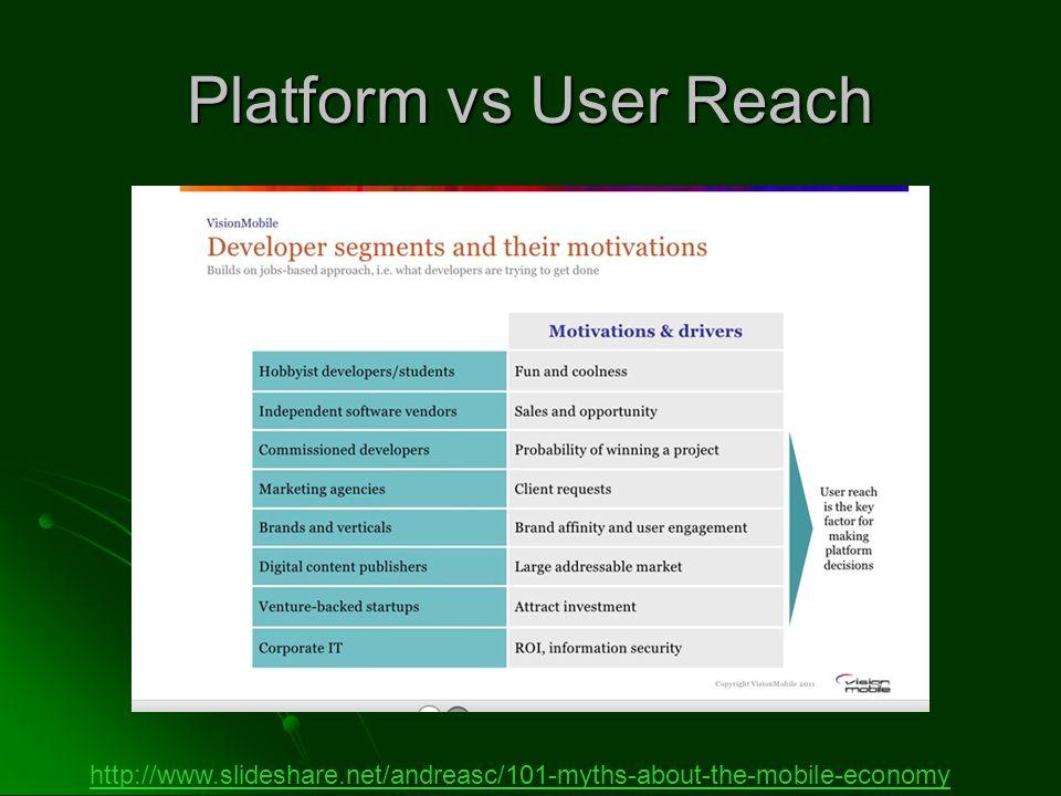 Platform vs User Reach http://www.slideshare.net/andreasc/101-myths-about-the-mobile-economy